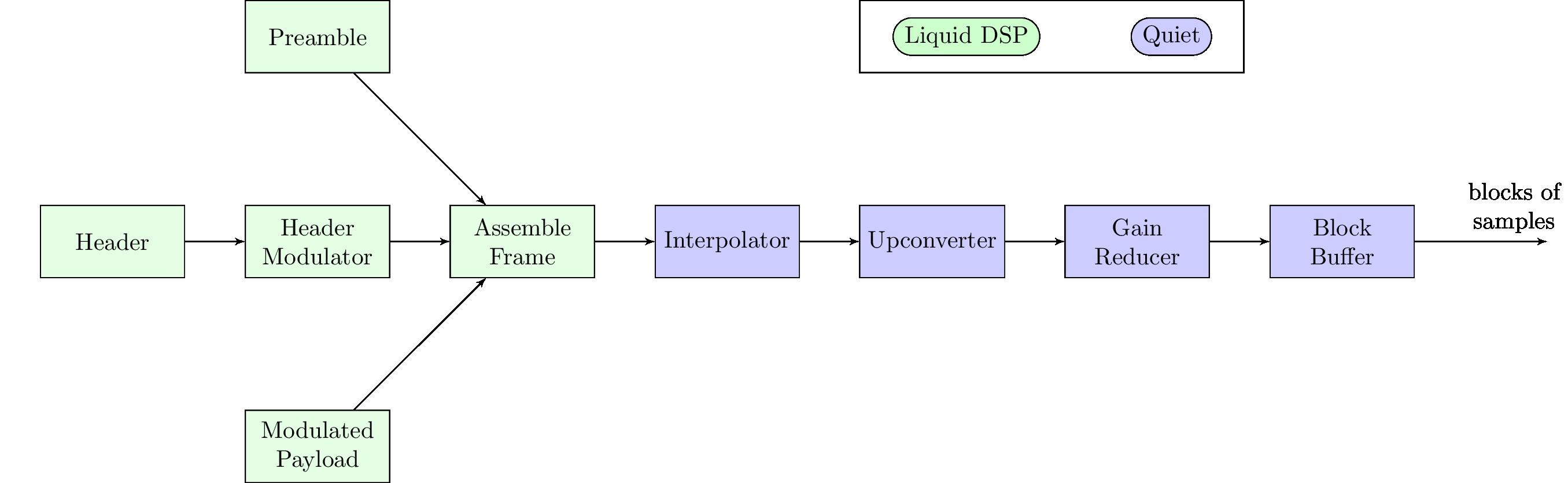 block diagram reducer how it works quiet modem project block diagram reduction problems how it works quiet modem project